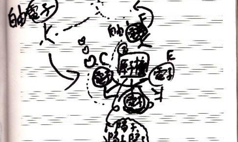 キャバクラのような原子の構造 電気のしくみ